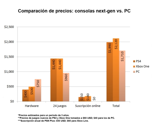 PCvsConsolas-nuevo